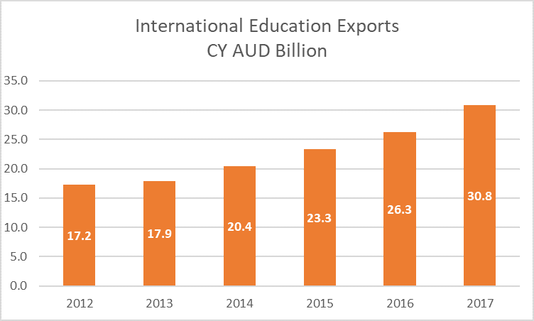 Australia International Education Exports 2012-17