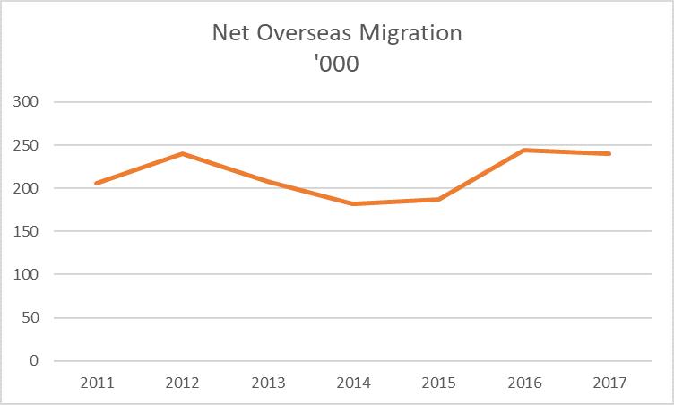 Net Overseas Migration 2011-17