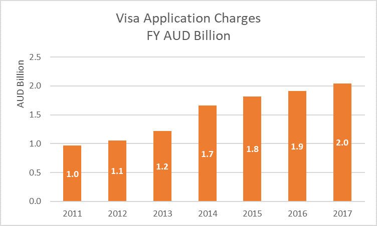Visa Application Charges 2011-17