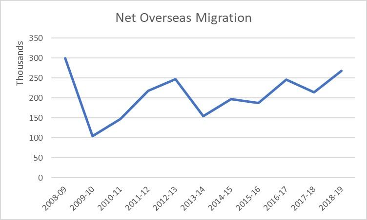 Net Overseas Migration 2008-2019